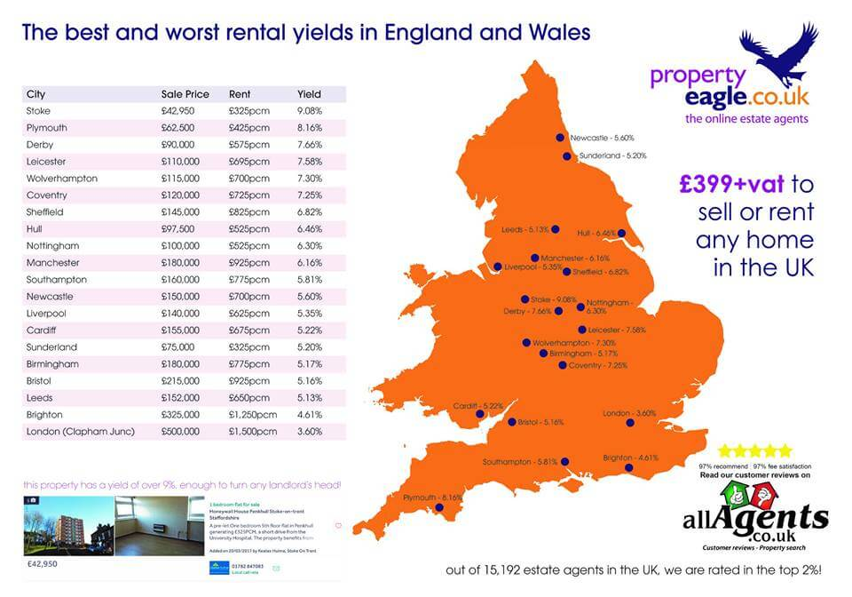 best-worst-rental-yields-uk